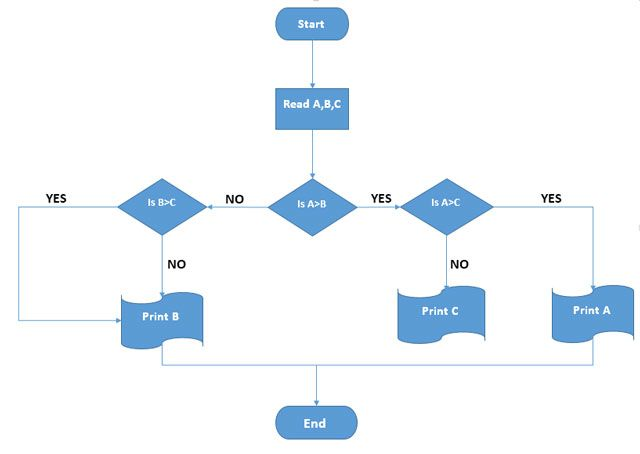 How to build a flowchart in word