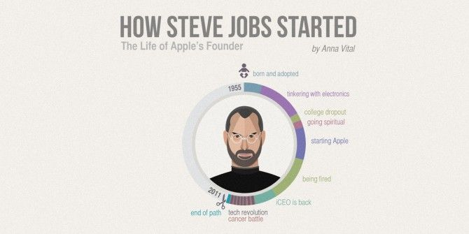 The Life Of Steve Jobs, Apple's Founder
