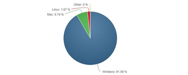 linux-windows-deal-breakers-windows-is-popular