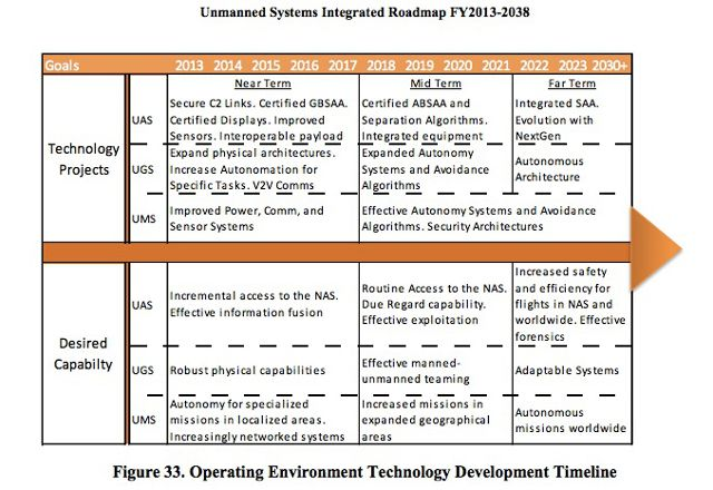 unmanned-systems-roadmap