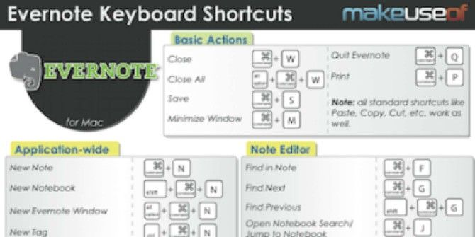 Evernote Shortcuts [Mac]
