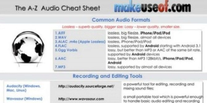 The A-Z Audio Cheat Sheet