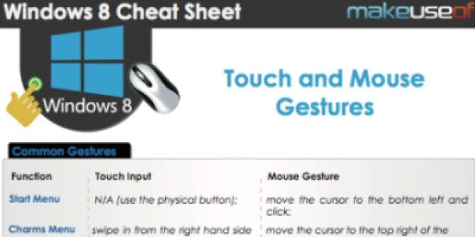 Windows 8 Touch & Mouse Gestures