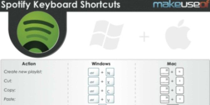 Spotify Shortcuts For Mac & Windows