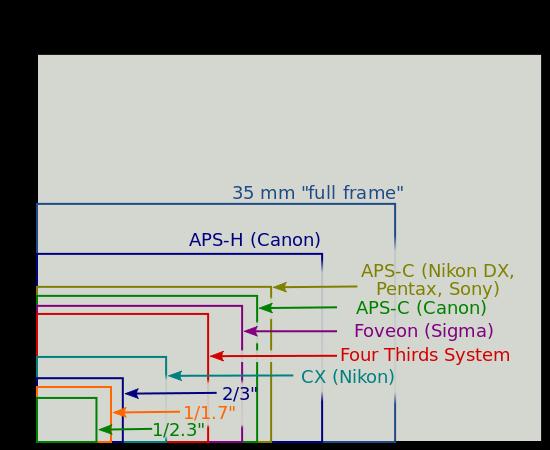 Here\'s How Digital SLR Sensor Crop Affects Your Lenses