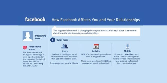How Does Facebook Hurt Or Help You And Your Relationships?