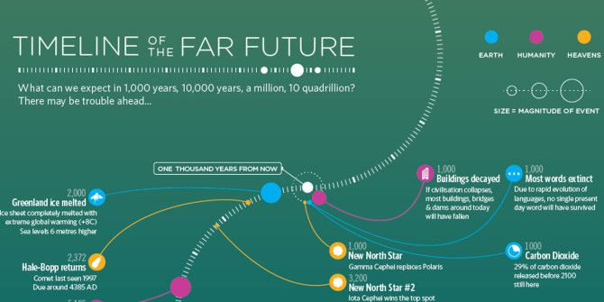 Where Might We Be Going In The Far Future?