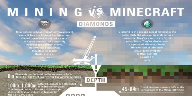 How Does Mining Diamonds In Minecraft Compare To Real Life?