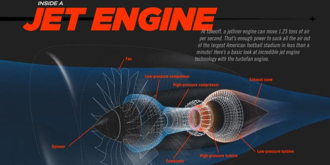 An Animated Guide To Jet Engines