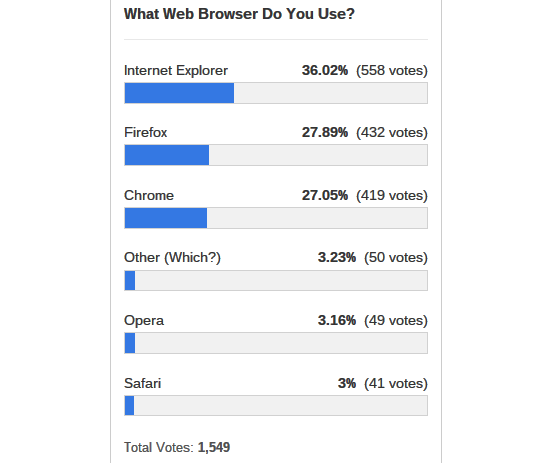 web-browser-use-poll-results
