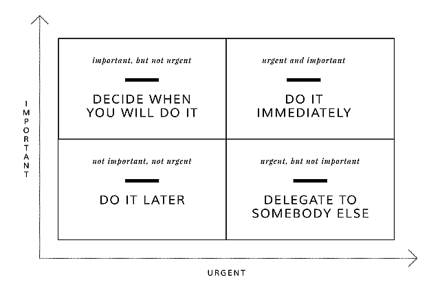 Eisenhower Matrix Prioritize Tasks Urgent Important