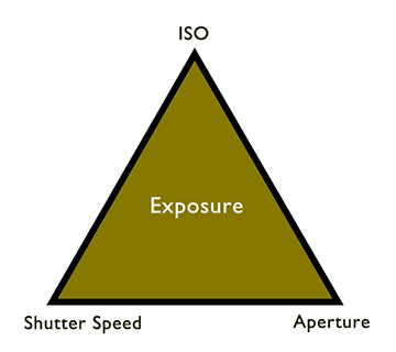 low-light-photography-exposure-triangle