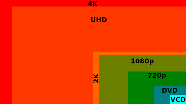 should-you-buy-a-4k-resolution-chart