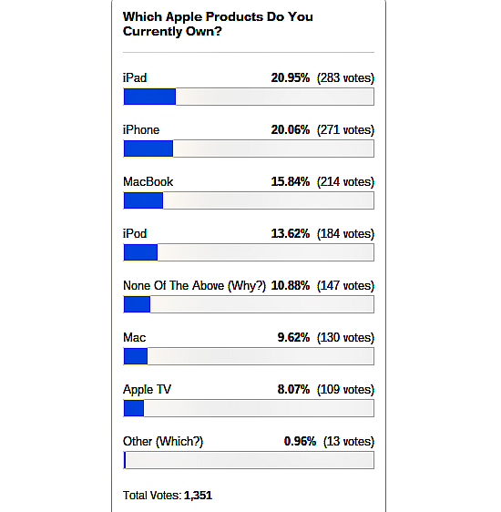own-apple-products-poll-results