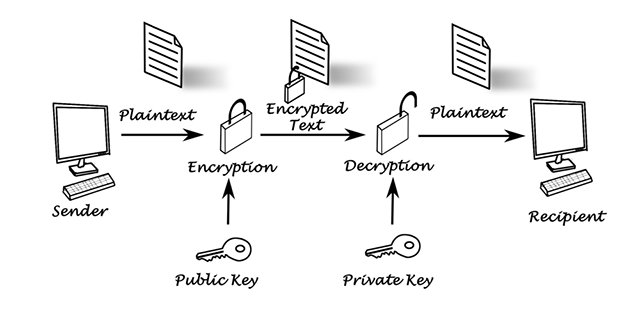 public-key-encryption