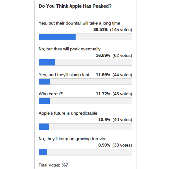 apple-peaked-poll-results