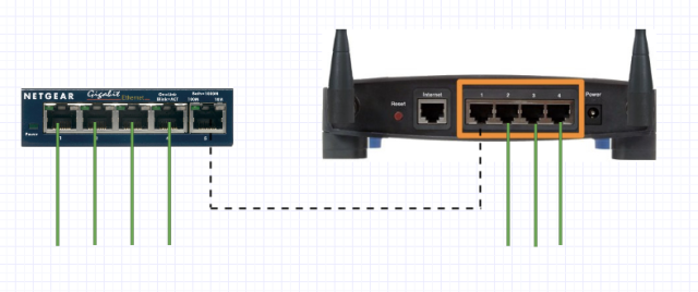 Expanding your network with an Ethernet switch