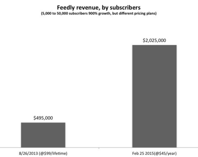 feedly-subscribers