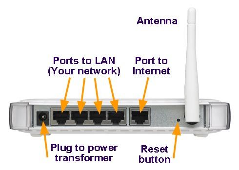 From Netgear support page, showing the ports on the back of a typical router