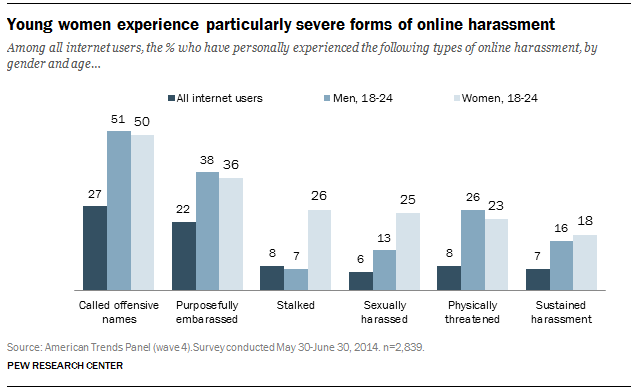 online-harassment-experiences-pewresearchcentre