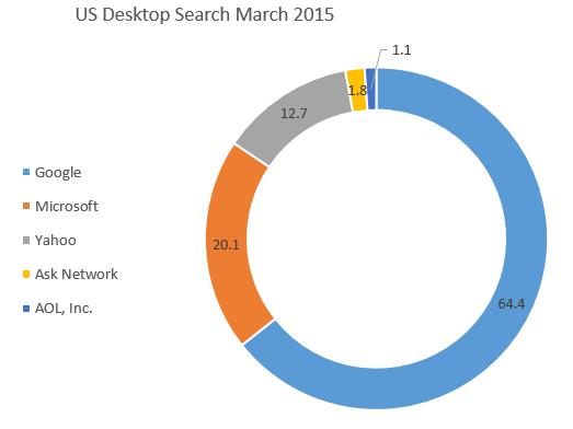 yahoo desktop search