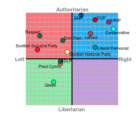 election-politicalcompass