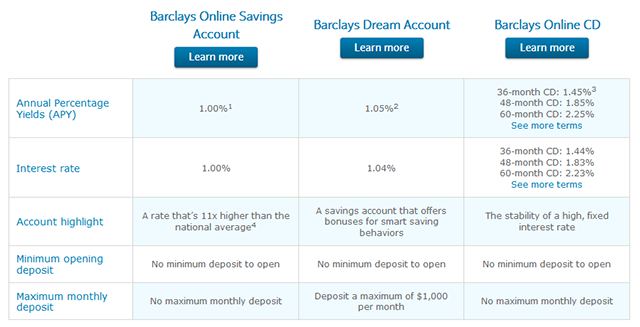 Save More Money By Using These 4 Online Banks