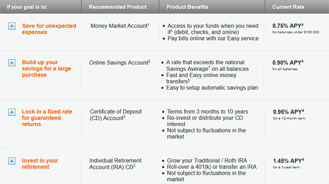 online-banking-comparison-discover