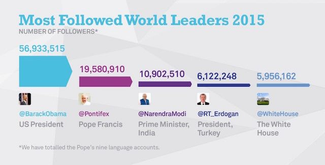 Most-Followed-World-Leaders-1024x521