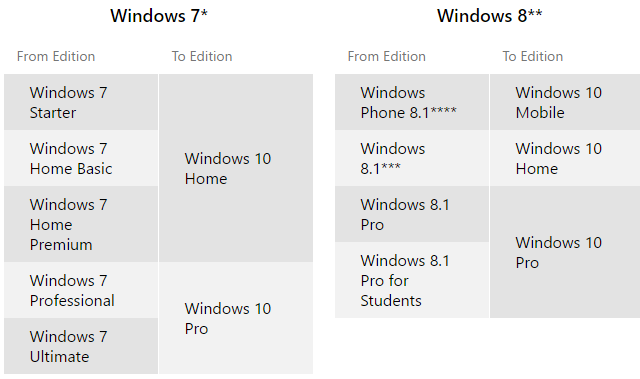 Windows 10 Upgrade Editions