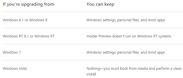 Windows 10 What You Keep