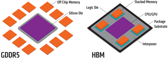 gddr5-vs-hbm-design