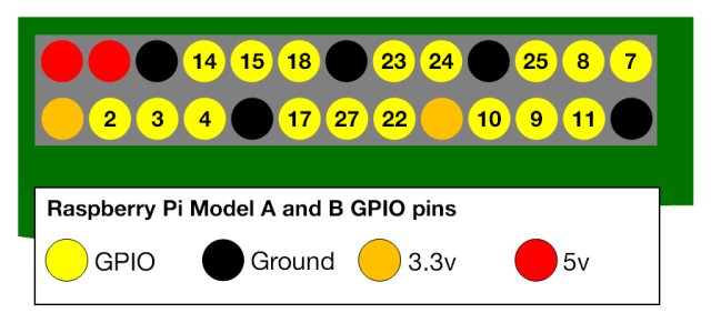 Diagram of GPIO pins, from RaspberryPi.org