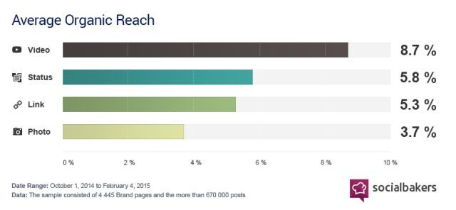 how-to-get-more-likes-on-facebook-according-to-research-video-reach