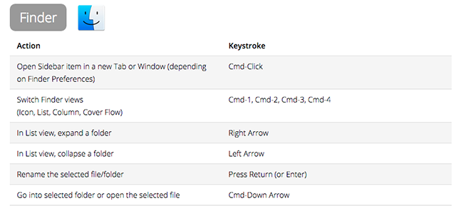 dan-rodney-keyboard-shortcuts
