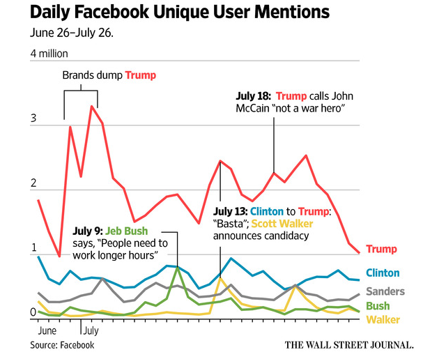 trump-facebook-wsj