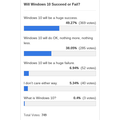 windows-10-succeed-fail-poll-results