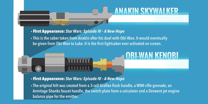 Who Uses What Lightsaber in the Star Wars Universe?
