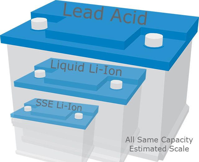 Lead Acid to Liquid Li-Ion to Solid State Electrolyte Battery Size comparison