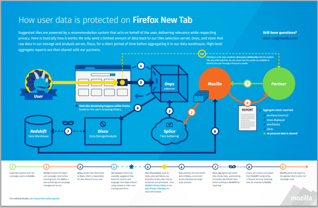 Firefox New Tab Ads Infographic