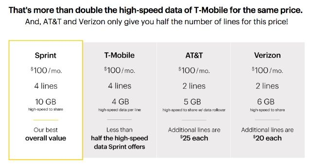 Are Family Cell Phone Plans Cheaper Than MVNOs? [Cheat Sheet Included] sprint family cell phone plan