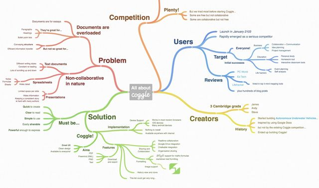 Mindmapping with Coggle