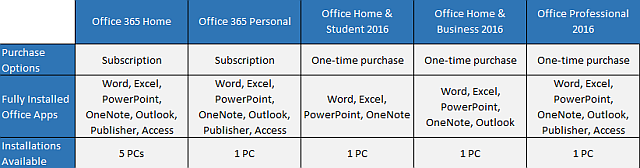 Office 2016 versions table