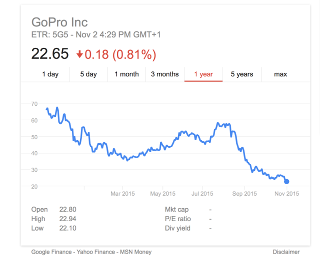 GoPro stock screenshot