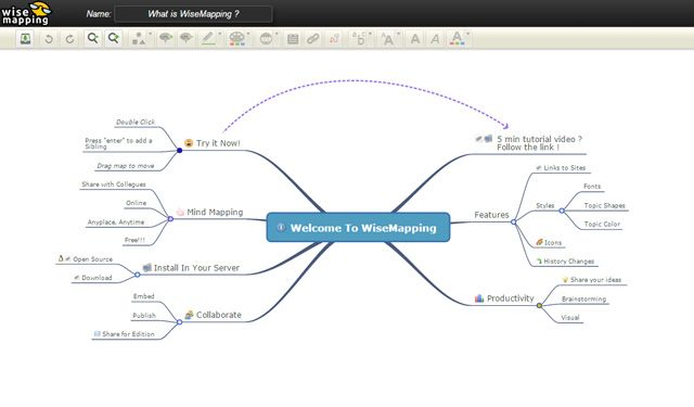 8 free mind map tools how to best use them mindmapping with wisemapping ccuart Gallery