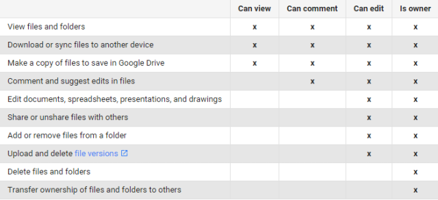 google-drive-sharing-rights