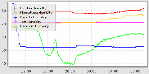 humdity graph from openhab