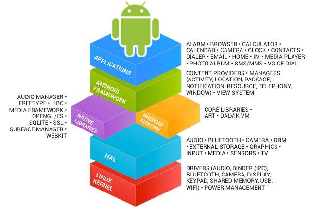 AndroidWithoutGoogle-AOSP
