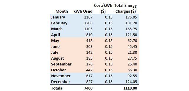 Current Energy Charges