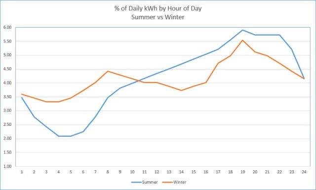 percent daily kwh hour summer winter
